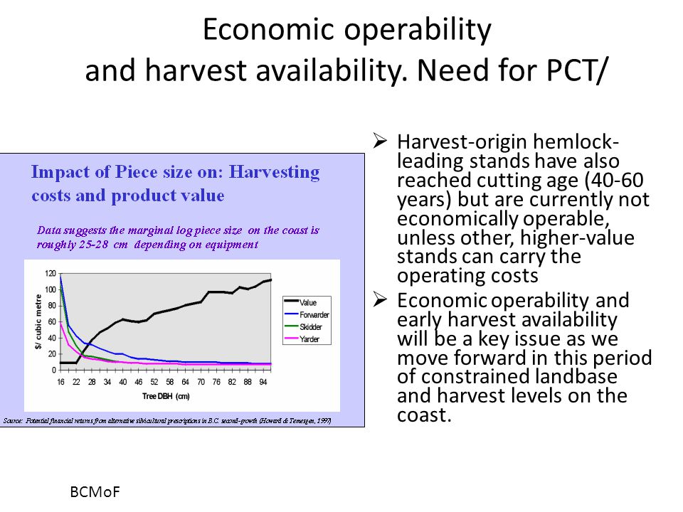 Economic operability and harvest availability.