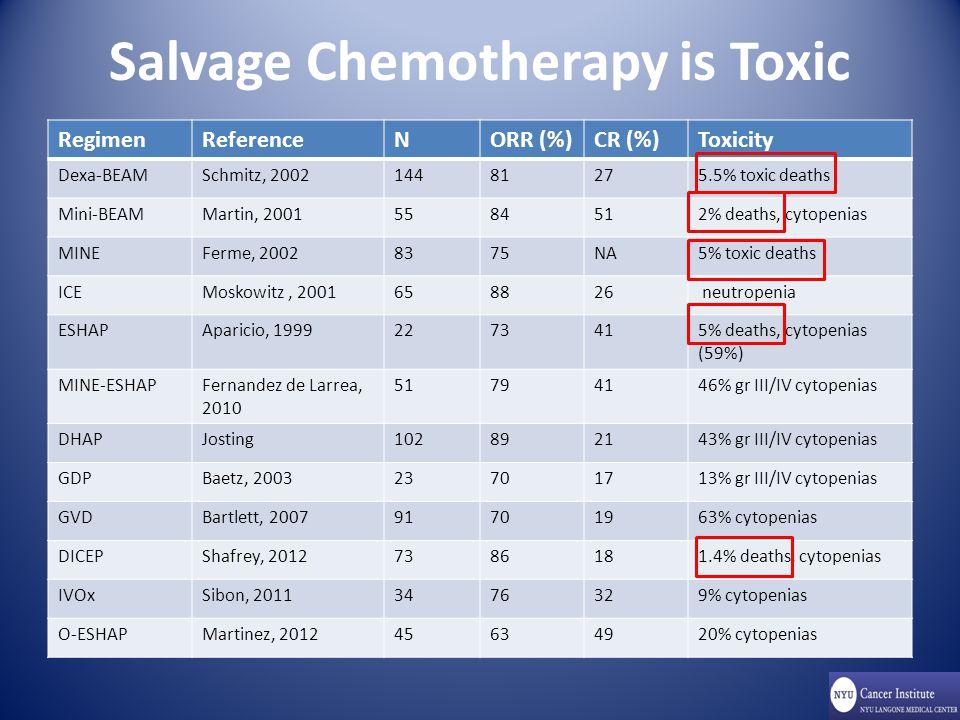 Salvage Chemotherapy is Toxic RegimenReferenceNORR (%)CR (%)Toxicity Dexa-BEAMSchmitz, 200214481275.5% toxic deaths Mini-BEAMMartin, 20015584512% deaths, cytopenias MINEFerme, 20028375NA5% toxic deaths ICEMoskowitz, 2001658826 neutropenia ESHAPAparicio, 19992273415% deaths, cytopenias (59%) MINE-ESHAPFernandez de Larrea, 2010 51794146% gr III/IV cytopenias DHAPJosting102892143% gr III/IV cytopenias GDPBaetz, 200323701713% gr III/IV cytopenias GVDBartlett, 200791701963% cytopenias DICEPShafrey, 20127386181.4% deaths, cytopenias IVOxSibon, 20113476329% cytopenias O-ESHAPMartinez, 201245634920% cytopenias