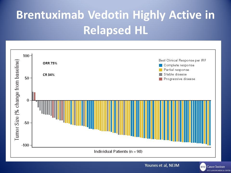 Brentuximab Vedotin Highly Active in Relapsed HL Younes et al, NEJM %, ORR 75% CR 34%