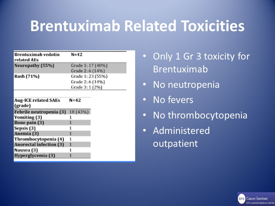 Brentuximab Related Toxicities Only 1 Gr 3 toxicity for Brentuximab No neutropenia No fevers No thrombocytopenia Administered outpatient