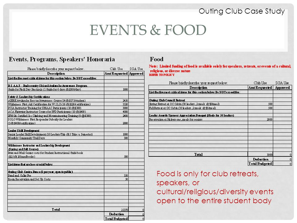 EVENTS & FOOD Food is only for club retreats, speakers, or cultural/religious/diversity events open to the entire student body Outing Club Case Study