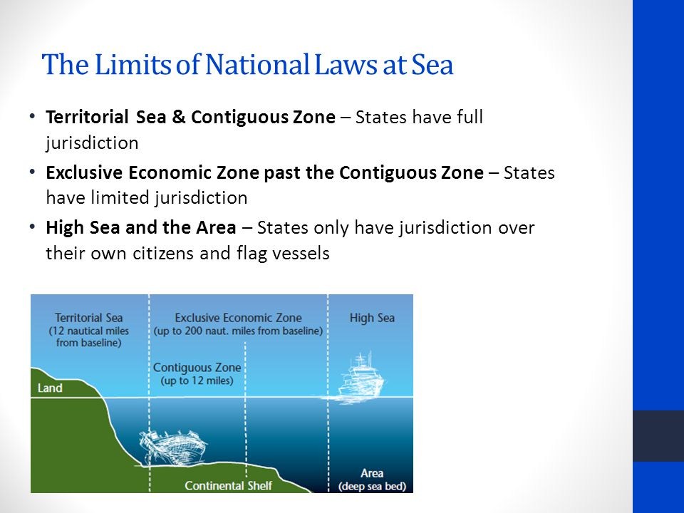 The Limits of National Laws at Sea Territorial Sea & Contiguous Zone – States have full jurisdiction Exclusive Economic Zone past the Contiguous Zone – States have limited jurisdiction High Sea and the Area – States only have jurisdiction over their own citizens and flag vessels