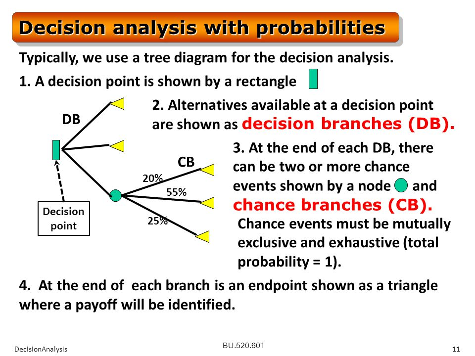 BU.520.601 DecisionAnalysis11 Decisionpoint Decision analysis with probabilities Typically, we use a tree diagram for the decision analysis.