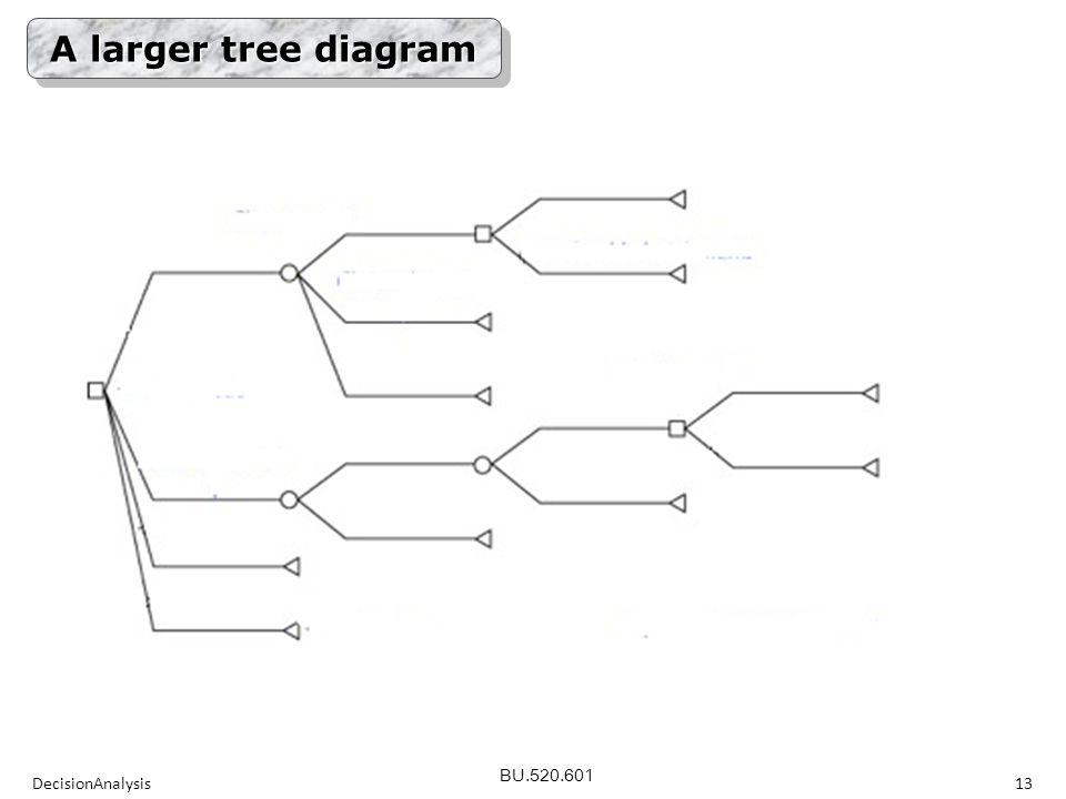 BU.520.601 DecisionAnalysis13 A larger tree diagram