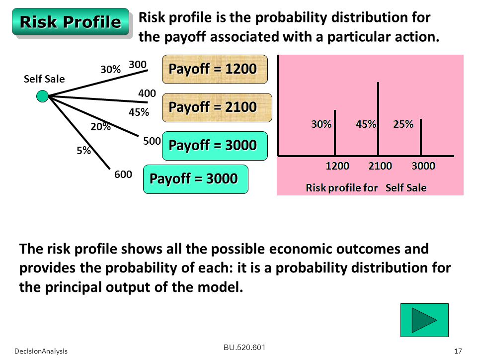 BU.520.601 DecisionAnalysis17 Risk Profile Payoff = 1200 Payoff = 2100 Payoff = 3000 Self Sale 300400 500 600 20% 5% 45% 30% Risk profile is the probability distribution for the payoff associated with a particular action.