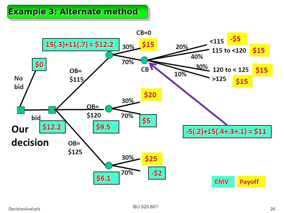 BU.520.601 $0 No bid OB=$115 $15 -$5 $15 $15 $15OB=$120 OB=$125 CB=0CB 30% 70% 15(.3)+11(.7) = $12.2 30% 70%$20$5 $9.5 30% 70% $25 -$2 $6.1 <115 115 to <120 120 to < 125 >125 30% 10% 40% 20% EMVPayoff 26DecisionAnalysis -5(.2)+15(.4+.3+.1) = $11 bid $12.2 Our decision Example 3: Alternate method