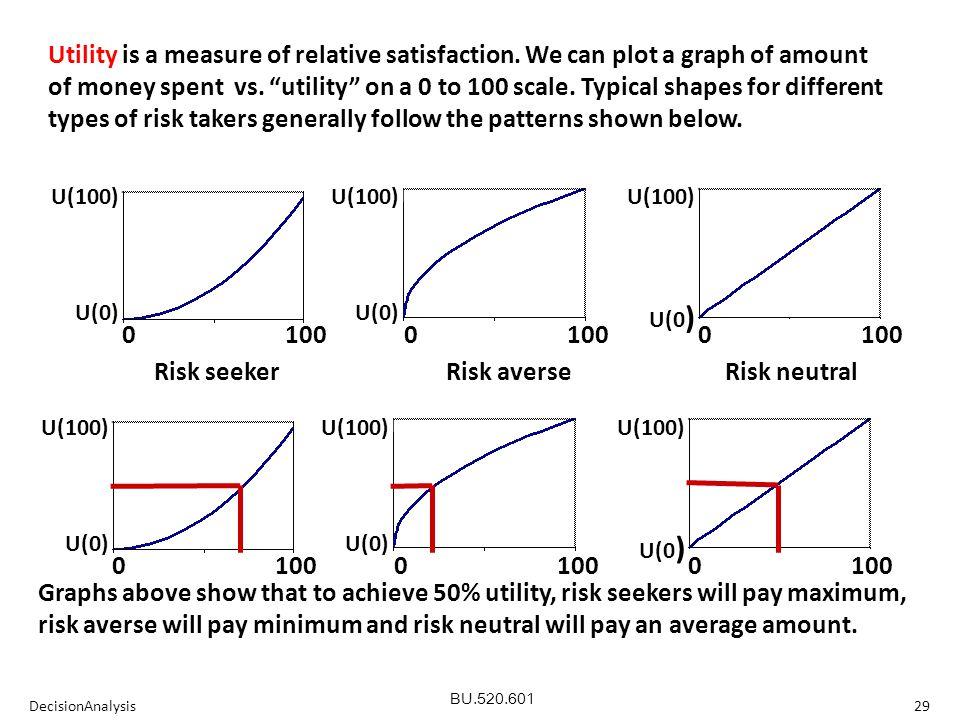 BU.520.601 DecisionAnalysis29 0 100 0 100 0 100 U(100)U(0)U(100)U(0)U(100) U(0 ) 0 100 0 100 0 100 U(100)U(0)U(100)U(0)U(100) U(0 ) Risk seeker Risk averse Risk neutral Utility is a measure of relative satisfaction.