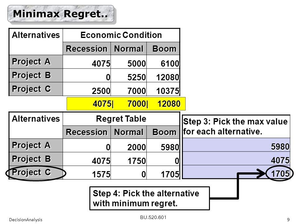 BU.520.601Alternatives Regret Table RecessionNormalBoom Project A 020005980 Project B 407517500 Project C 157501705 DecisionAnalysis9 Minimax Regret..