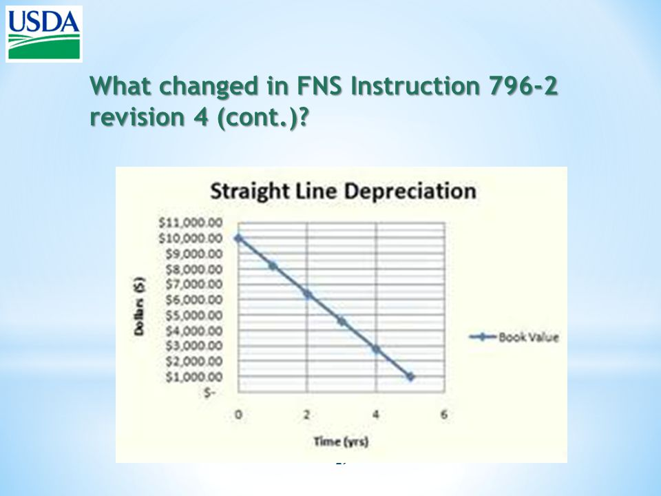 29 What changed in FNS Instruction 796-2 revision 4 (cont.)