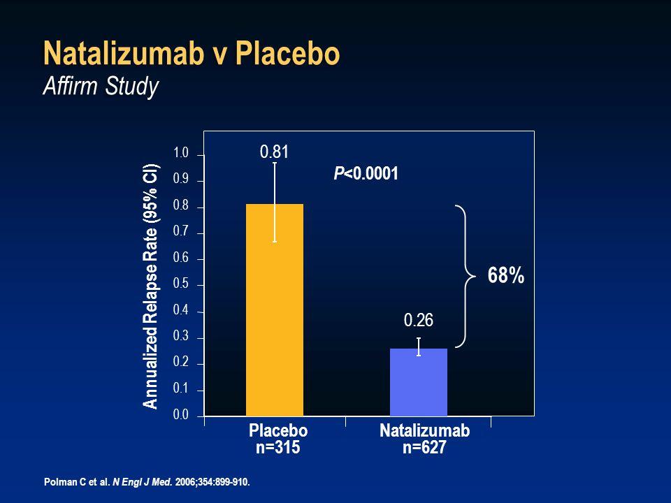 Natalizumab v Placebo Affirm Study Polman C et al.