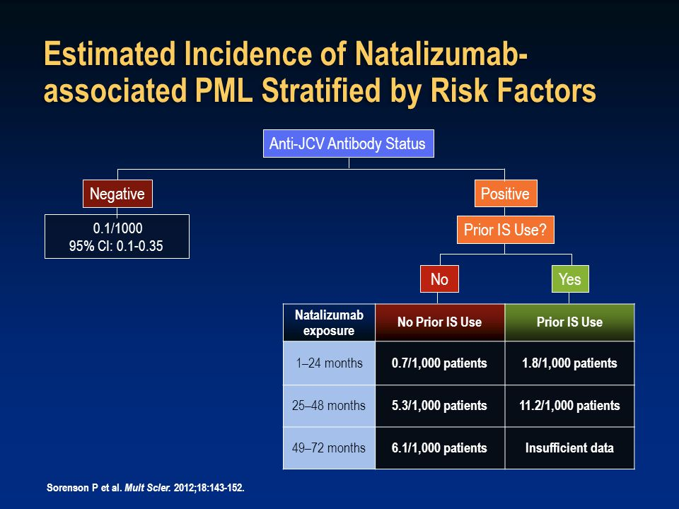 Estimated Incidence of Natalizumab- associated PML Stratified by Risk Factors Natalizumab exposure No Prior IS UsePrior IS Use 1–24 months 0.7/1,000 patients1.8/1,000 patients 25–48 months 5.3/1,000 patients11.2/1,000 patients 49–72 months 6.1/1,000 patientsInsufficient data Sorenson P et al.