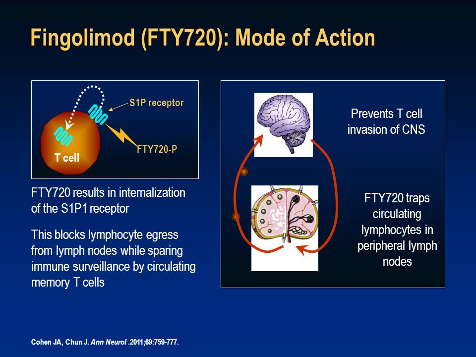 S1P receptor FTY720 results in internalization of the S1P1 receptor This blocks lymphocyte egress from lymph nodes while sparing immune surveillance by circulating memory T cells LN Prevents T cell invasion of CNS FTY720 traps circulating lymphocytes in peripheral lymph nodes Fingolimod (FTY720): Mode of Action Cohen JA, Chun J.