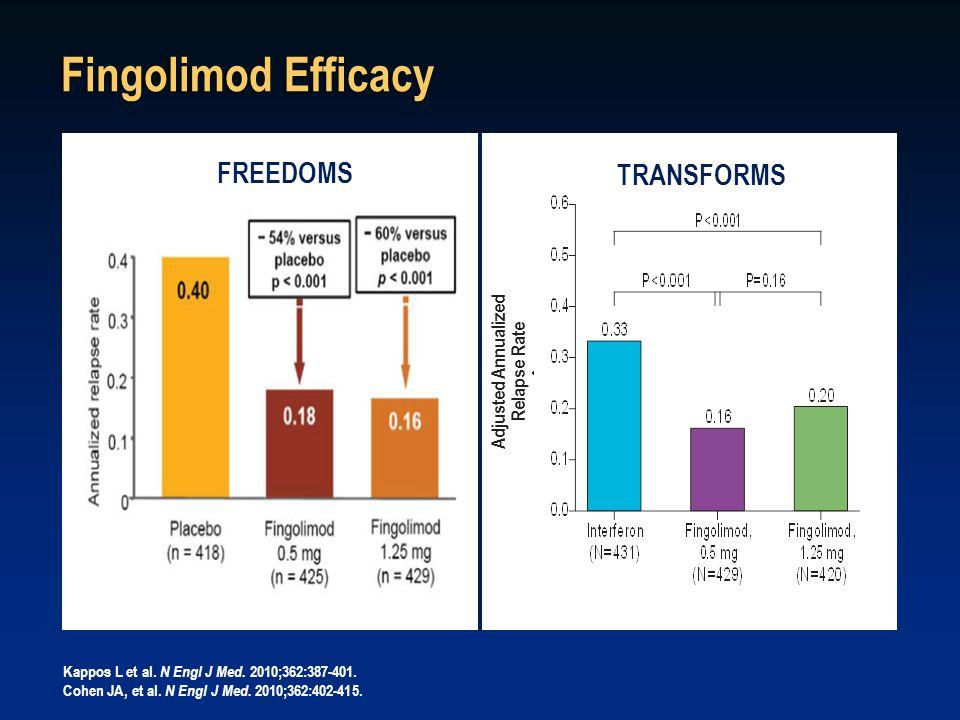 Fingolimod Efficacy Kappos L et al. N Engl J Med.