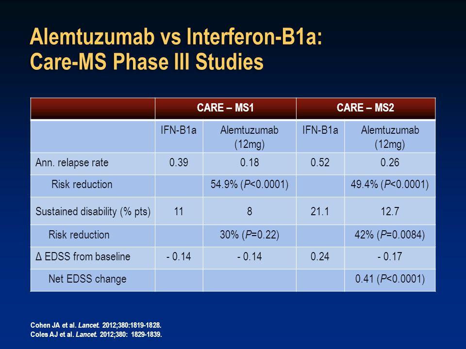 Alemtuzumab vs Interferon-B1a: Care-MS Phase III Studies CARE – MS1CARE – MS2 IFN-B1aAlemtuzumab (12mg) IFN-B1aAlemtuzumab (12mg) Ann.
