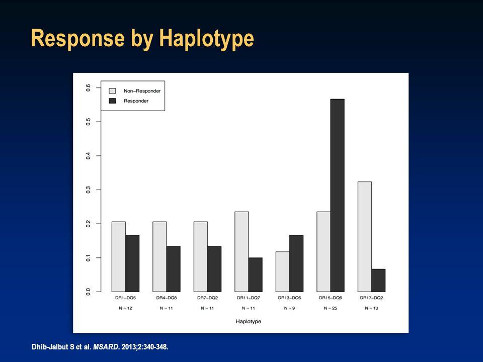 DR and DQ Haplotypes Predictors of Clinical Response to GA PROGNOSTIC PROFILE HAPLOTYPESNR / R (%R) Poor prognostic profile DR15 - DQ6 absent DR17 - DQ2 present 10 / 2 (16.7%) Neutral prognostic profile DR15 – DQ6 present & DR17 – DQ2 present DR15 – DQ6 absent & DR17 – DQ2 absent 17 / 11 (39.5%) Good prognostic profile DR15 – DQ6 present DR17 - DQ2 absent 7 / 17 (70.8%) Dhib-Jalbut S et al.