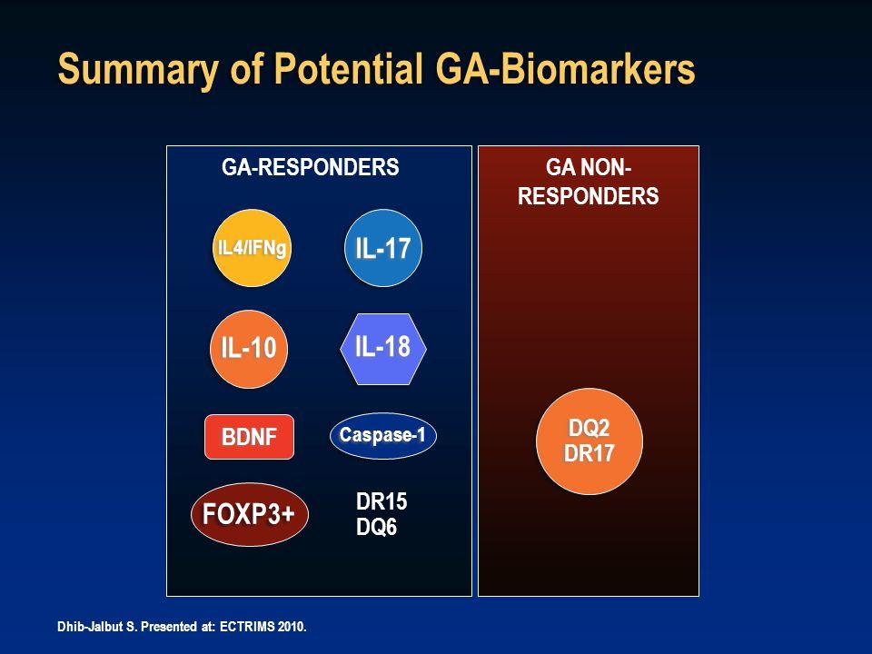 Caspase-1 GA-RESPONDERS GA NON- RESPONDERS IL4/IFNg IL-18 FOXP3+ IL-17 DQ2 DR17 DQ2 DR17 Summary of Potential GA-Biomarkers DR15 DQ6 Dhib-Jalbut S.