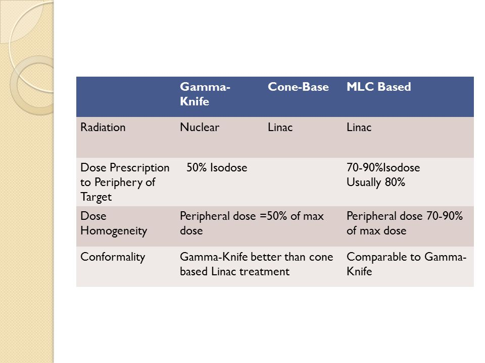 Gamma- Knife Cone-BaseMLC Based RadiationNuclearLinac Dose Prescription to Periphery of Target 50% Isodose70-90%Isodose Usually 80% Dose Homogeneity Peripheral dose =50% of max dose Peripheral dose 70-90% of max dose ConformalityGamma-Knife better than cone based Linac treatment Comparable to Gamma- Knife