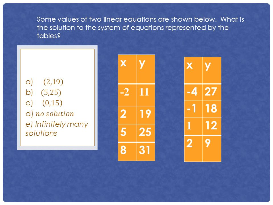 Some values of two linear equations are shown below. What is the solution to the system of equations represented by the tables? xy -211 219 525 831 xy