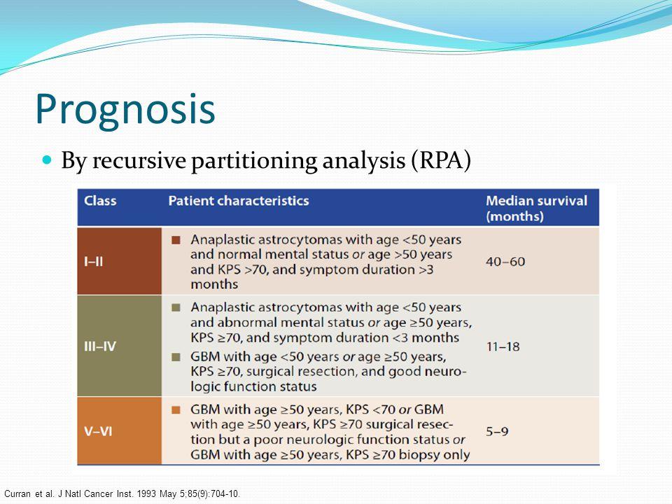 Prognosis By recursive partitioning analysis (RPA) Curran et al.