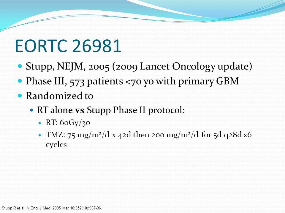 EORTC 26981 Stupp, NEJM, 2005 (2009 Lancet Oncology update) Phase III, 573 patients <70 yo with primary GBM Randomized to RT alone vs Stupp Phase II protocol: RT: 60Gy/30 TMZ: 75 mg/m 2 /d x 42d then 200 mg/m 2 /d for 5d q28d x6 cycles Stupp R et al.