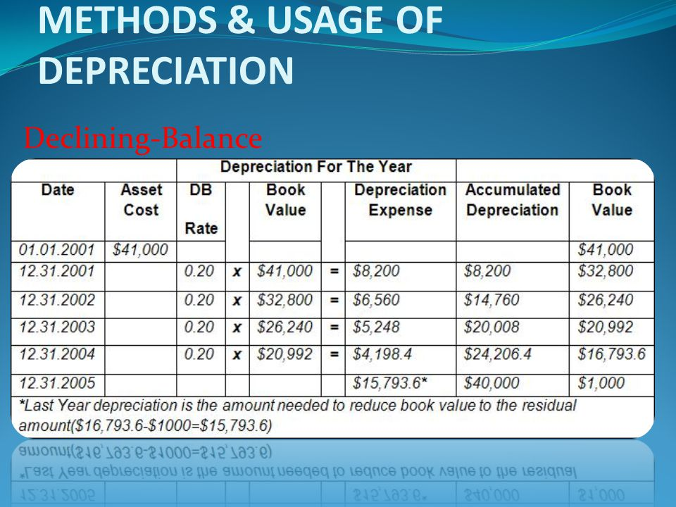 METHODS & USAGE OF DEPRECIATION Declining-Balance