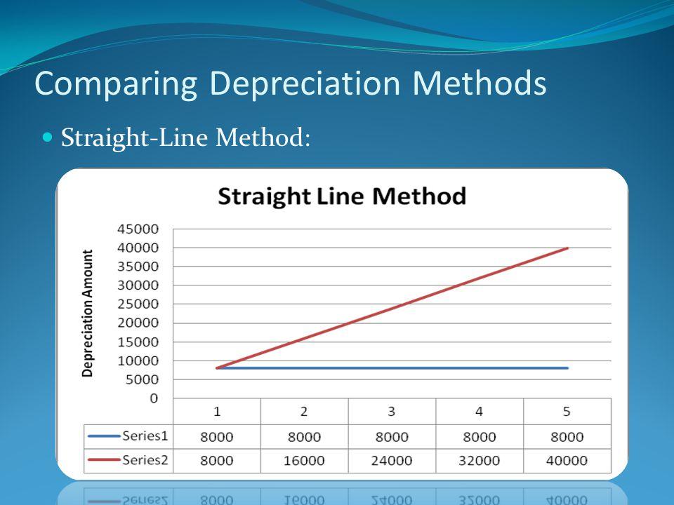 Comparing Depreciation Methods Straight-Line Method: