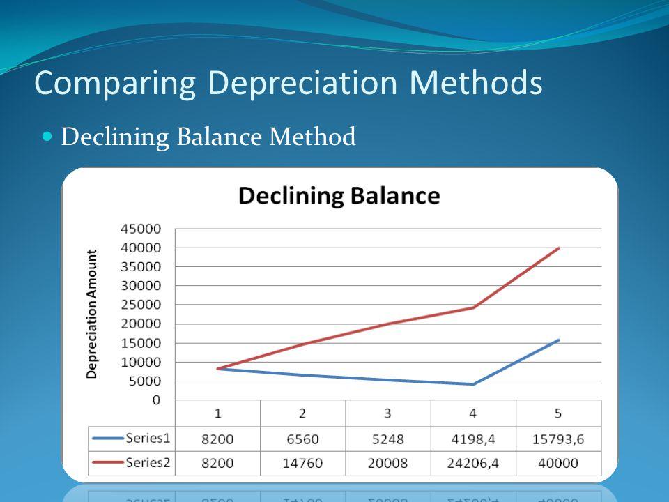 Comparing Depreciation Methods Declining Balance Method