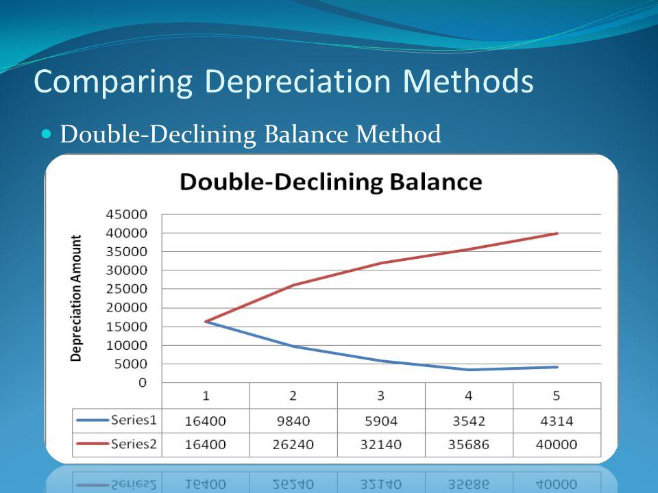 Comparing Depreciation Methods Double-Declining Balance Method