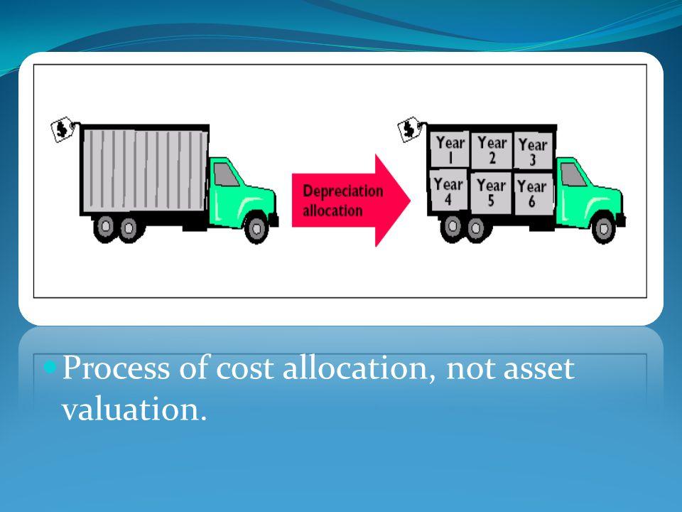 What is Economic Value Added (EVA).