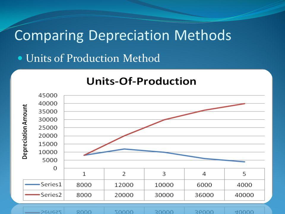 Comparing Depreciation Methods Units of Production Method