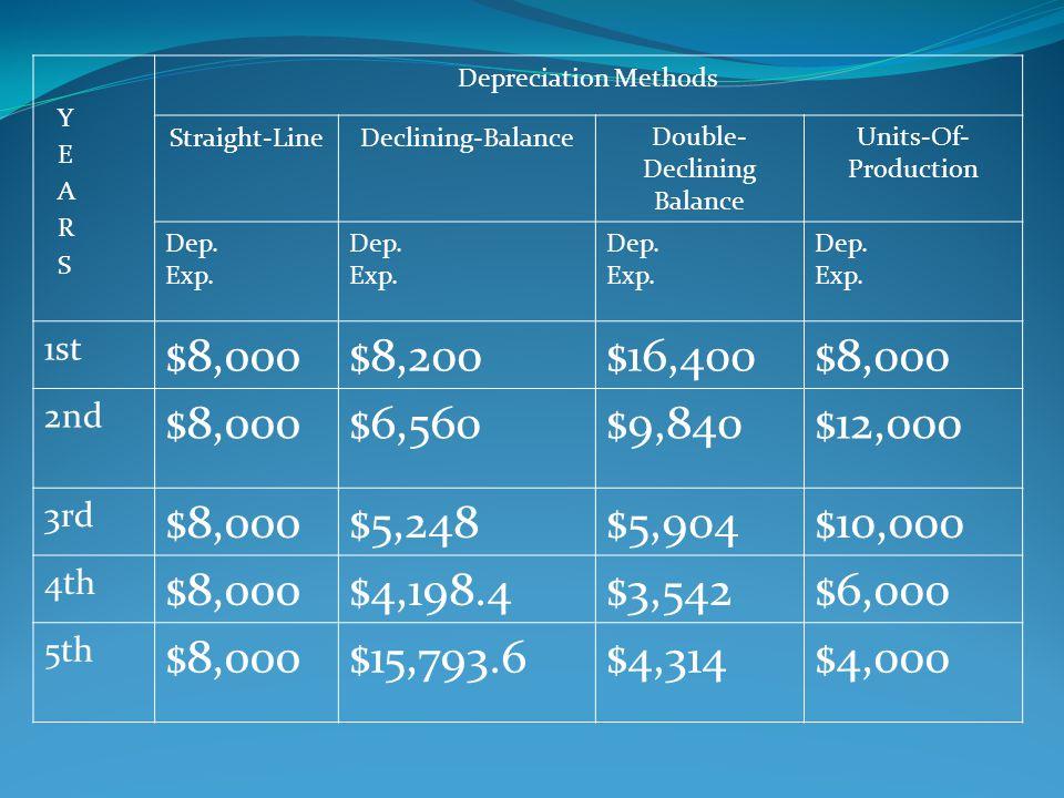 Depreciation Methods Straight-LineDeclining-BalanceDouble- Declining Balance Units-Of- Production Dep. Exp. Dep. Exp. Dep. Exp. Dep. Exp. 1st $8,000$8