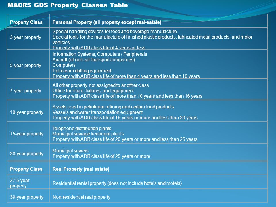 MACRS GDS Property Classes Table Property ClassPersonal Property (all property except real-estate) 3-year property Special handling devices for food a
