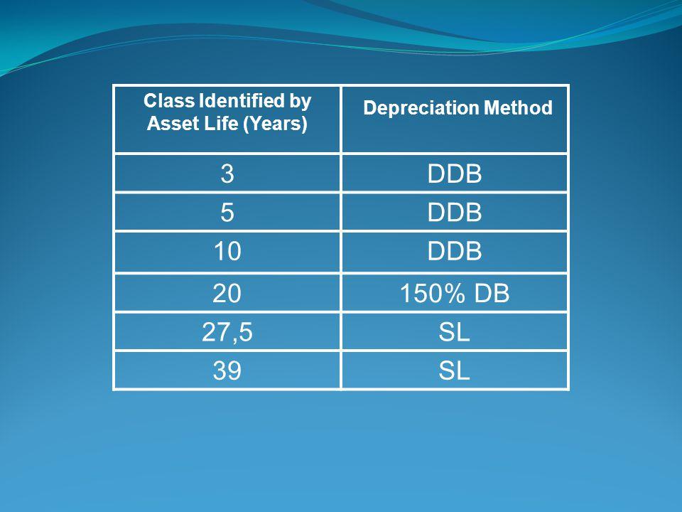 Class Identified by Asset Life (Years) Depreciation Method 3DDB 5 10DDB 20150% DB 27,5SL 39SL