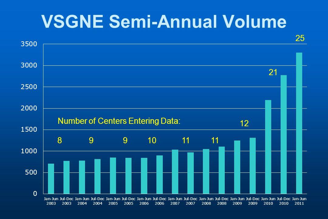 VSGNE Semi-Annual Volume 8991011 12 21 25