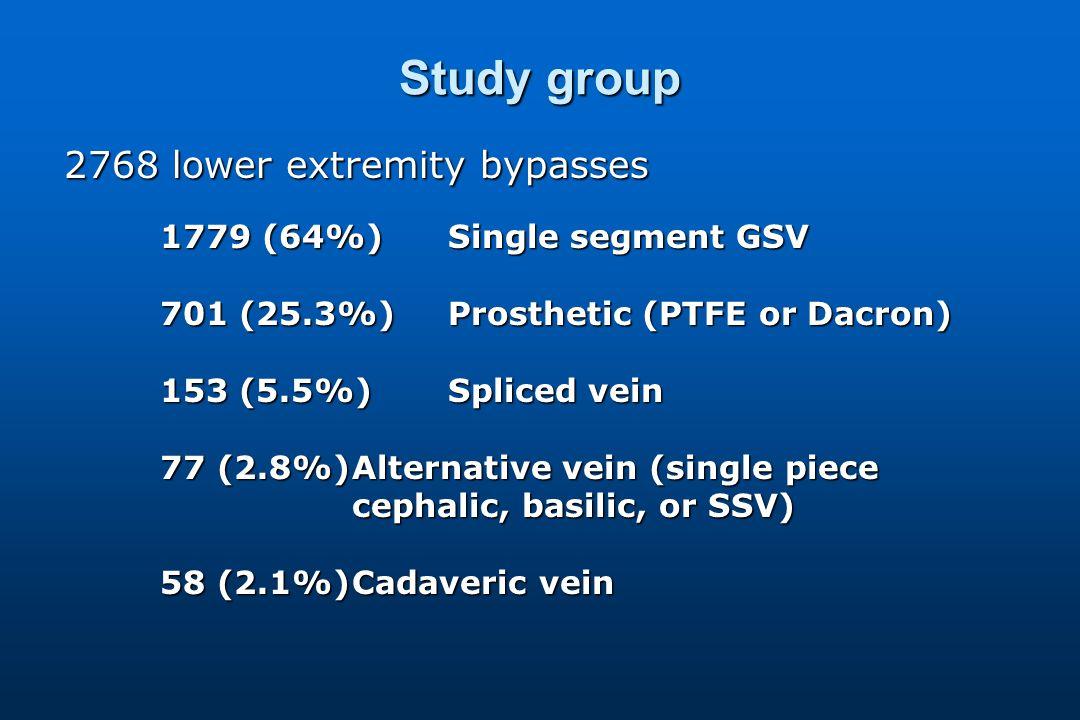 Study group 2768 lower extremity bypasses 1779 (64%)Single segment GSV 701 (25.3%)Prosthetic (PTFE or Dacron) 153 (5.5%)Spliced vein 77 (2.8%)Alternative vein (single piece cephalic, basilic, or SSV) 58 (2.1%)Cadaveric vein