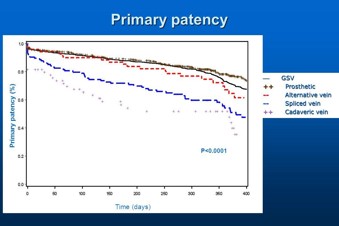Primary patency  GSV ++ Prosthetic -- Alternative vein -- Spliced vein ++ Cadaveric vein Primary patency (%) Time (days) P<0.0001