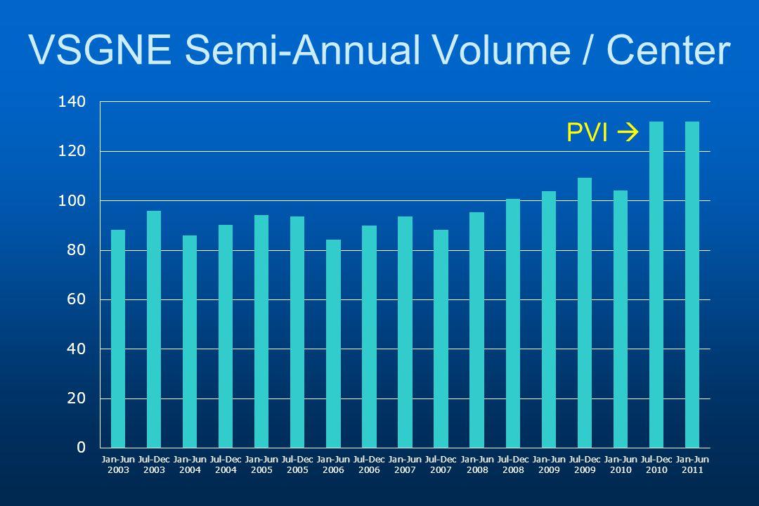 VSGNE Semi-Annual Volume / Center PVI 
