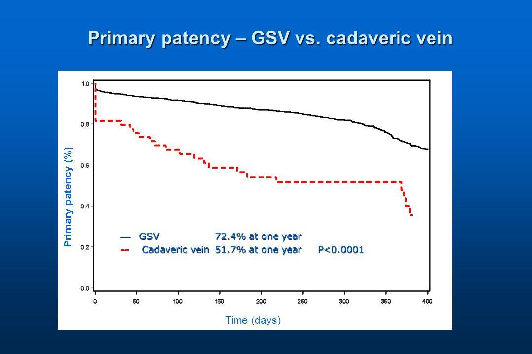 Primary patency – GSV vs.