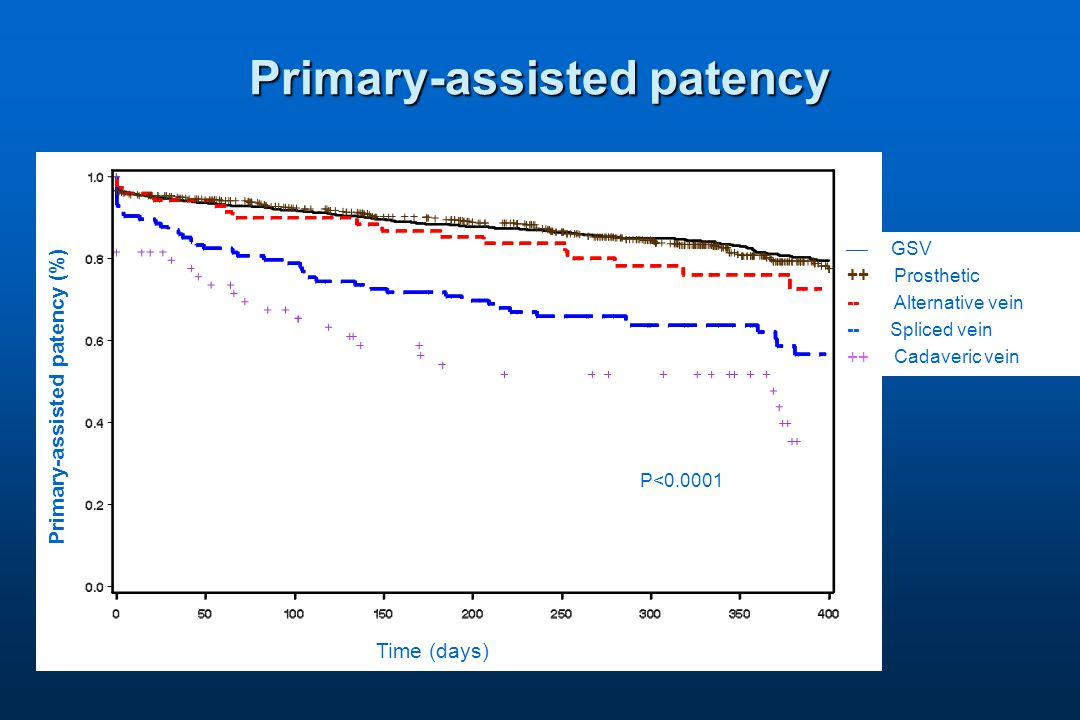 Primary-assisted patency  GSV ++ Prosthetic -- Alternative vein -- Spliced vein ++ Cadaveric vein Primary-assisted patency (%) Time (days) P<0.0001
