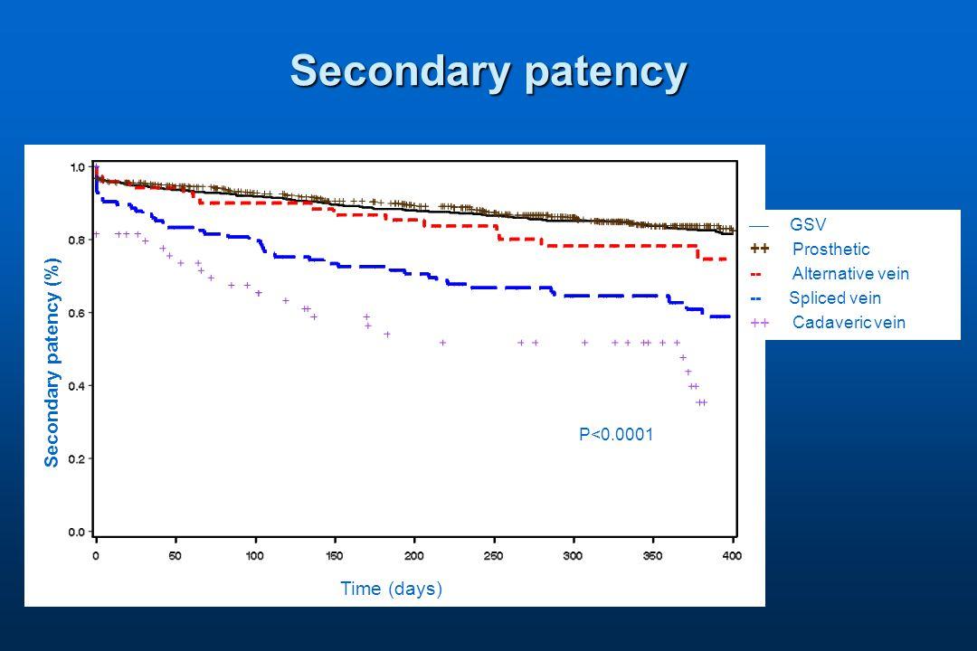 Secondary patency  GSV ++ Prosthetic -- Alternative vein -- Spliced vein ++ Cadaveric vein Secondary patency (%) Time (days) P<0.0001