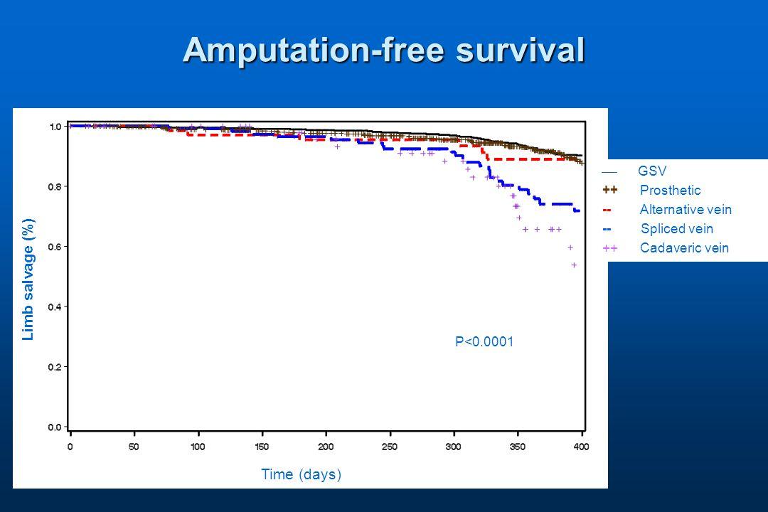 Amputation-free survival  GSV ++ Prosthetic -- Alternative vein -- Spliced vein ++ Cadaveric vein Time (days) Limb salvage (%) P<0.0001