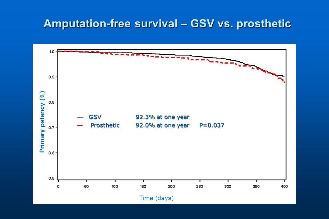 Amputation-free survival – GSV vs.