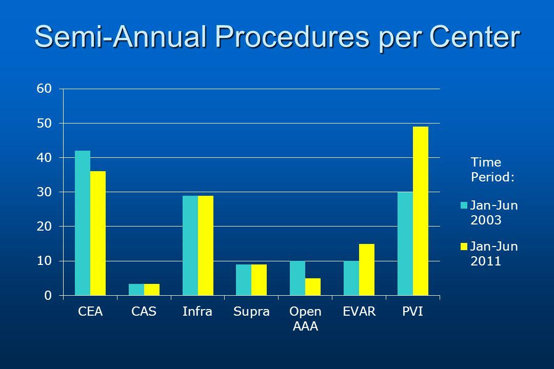 Semi-Annual Procedures per Center