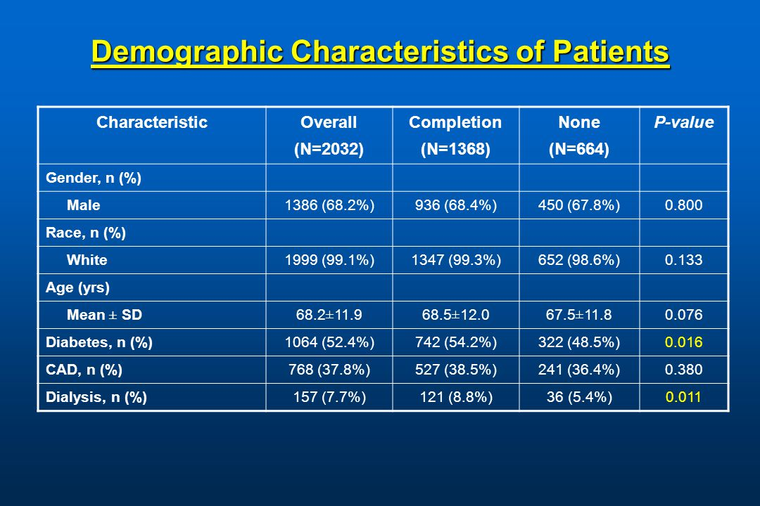 Demographic Characteristics of Patients Characteristic Overall (N=2032) Completion (N=1368) None (N=664) P-value Gender, n (%) Male 1386 (68.2%) 936 (68.4%) 450 (67.8%) 0.800 Race, n (%) White1999 (99.1%)1347 (99.3%)652 (98.6%)0.133 Age (yrs) Mean ± SD68.2±11.968.5±12.067.5±11.80.076 Diabetes, n (%) 1064 (52.4%)742 (54.2%)322 (48.5%)0.016 CAD, n (%) 768 (37.8%)527 (38.5%)241 (36.4%)0.380 Dialysis, n (%)157 (7.7%)121 (8.8%)36 (5.4%)0.011