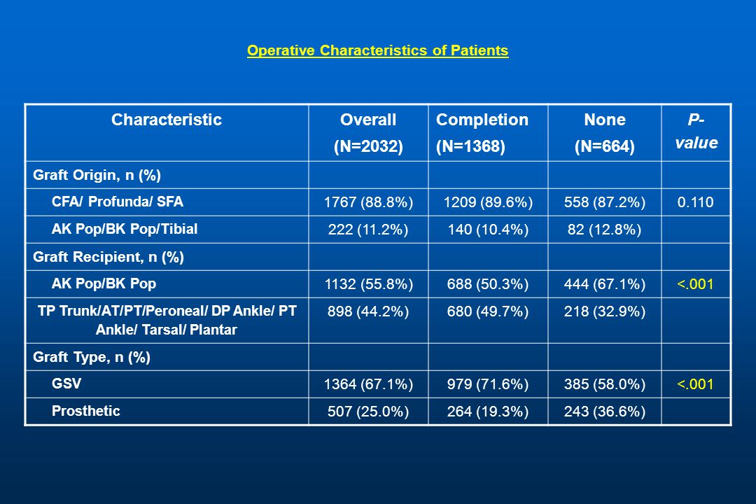 Operative Characteristics of Patients Characteristic Overall (N=2032) Completion (N=1368) None (N=664) P- value Graft Origin, n (%) CFA/ Profunda/ SFA 1767 (88.8%)1209 (89.6%)558 (87.2%)0.110 AK Pop/BK Pop/Tibial 222 (11.2%)140 (10.4%)82 (12.8%) Graft Recipient, n (%) AK Pop/BK Pop 1132 (55.8%)688 (50.3%)444 (67.1%)<.001 TP Trunk/AT/PT/Peroneal/ DP Ankle/ PT Ankle/ Tarsal/ Plantar 898 (44.2%) 680 (49.7%)218 (32.9%) Graft Type, n (%) GSV 1364 (67.1%)979 (71.6%)385 (58.0%) <.001 Prosthetic 507 (25.0%)264 (19.3%)243 (36.6%)