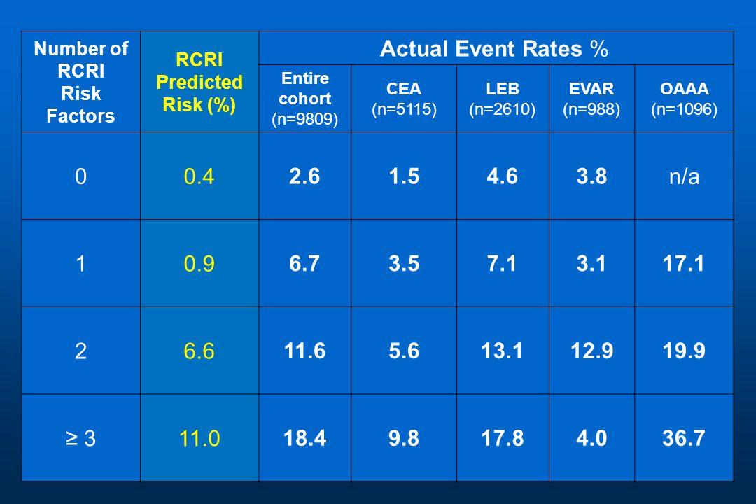 Number of RCRI Risk Factors RCRI Predicted Risk (%) Actual Event Rates % Entire cohort (n=9809) CEA (n=5115) LEB (n=2610) EVAR (n=988) OAAA (n=1096) 00.4 2.6 1.5 4.6 3.8 n/a 10.9 6.7 3.5 7.1 3.1 17.1 26.6 11.6 5.6 13.1 12.9 19.9 ≥ 311.0 18.4 9.8 17.8 4.0 36.7