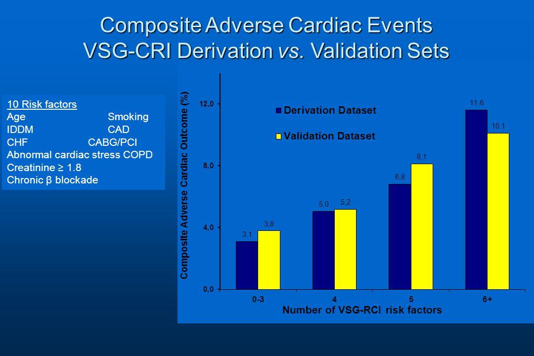 10 Risk factors Age Smoking IDDM CAD CHF CABG/PCI Abnormal cardiac stress COPD Creatinine ≥ 1.8 Chronic β blockade Composite Adverse Cardiac Events VSG-CRI Derivation vs.