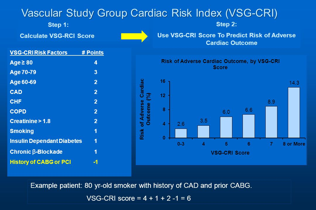 VSG-CRI Risk Factors # Points Age ≥ 80 4 Age 70-793 Age 60-69 2 CAD 2 CHF2 COPD2 Creatinine > 1.82 Smoking1 Insulin Dependant Diabetes1 Chronic β -Blockade1 History of CABG or PCI -1 Step 1: Calculate VSG-RCI Score Step 2: Use VSG-CRI Score To Predict Risk of Adverse Cardiac Outcome Example patient: 80 yr-old smoker with history of CAD and prior CABG.