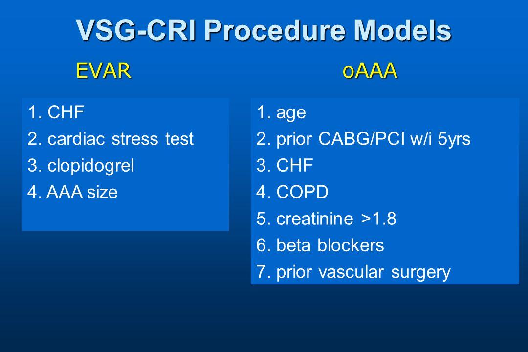 EVARoAAA 1. CHF 2. cardiac stress test 3. clopidogrel 4.
