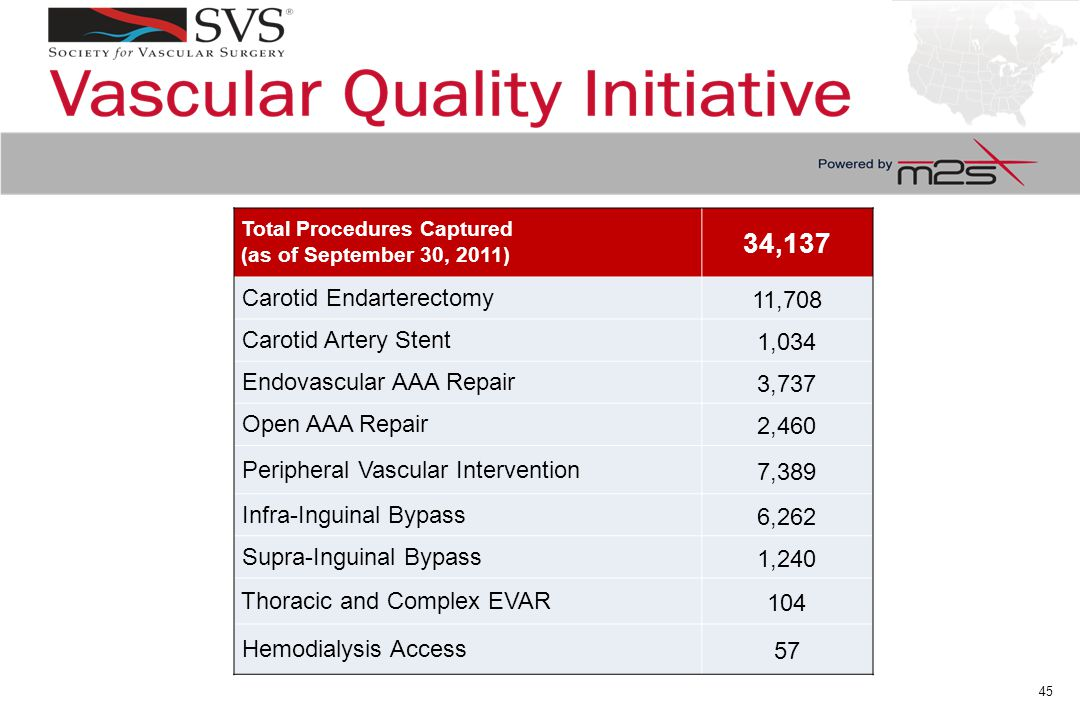 Total Procedures Captured (as of September 30, 2011) 34,137 Carotid Endarterectomy 11,708 Carotid Artery Stent 1,034 Endovascular AAA Repair 3,737 Open AAA Repair 2,460 Peripheral Vascular Intervention 7,389 Infra-Inguinal Bypass 6,262 Supra-Inguinal Bypass 1,240 Thoracic and Complex EVAR 104 Hemodialysis Access 57 45
